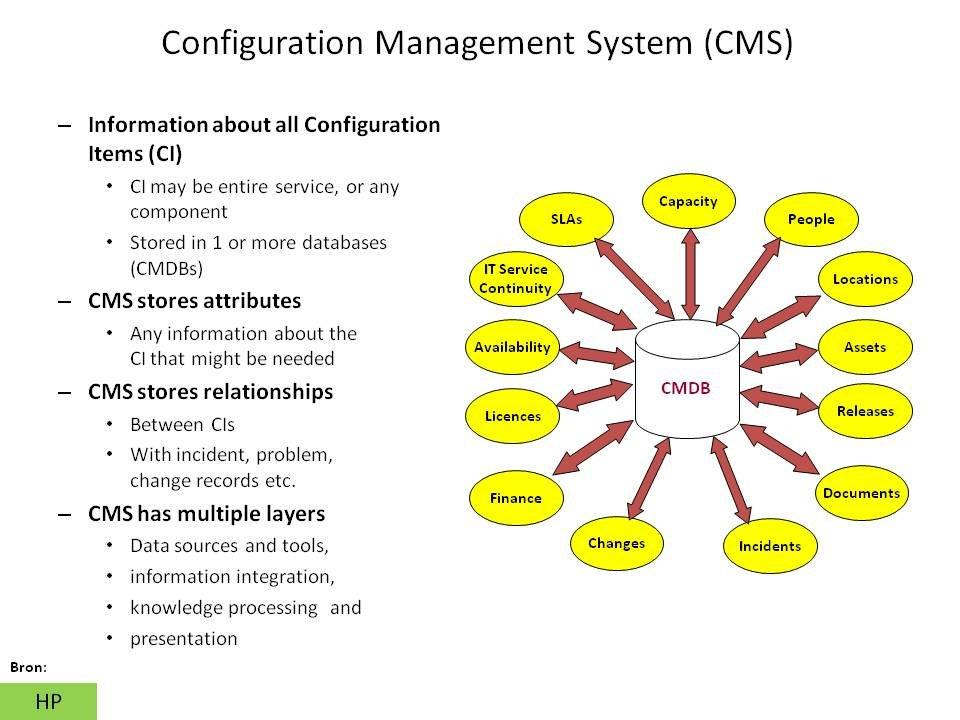 Inhoud Configuration Management System Cms